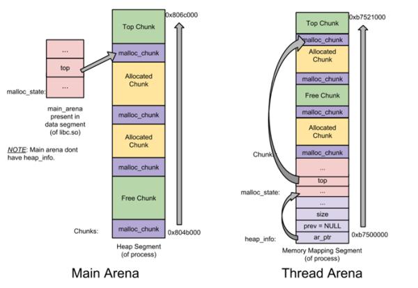 arena结构